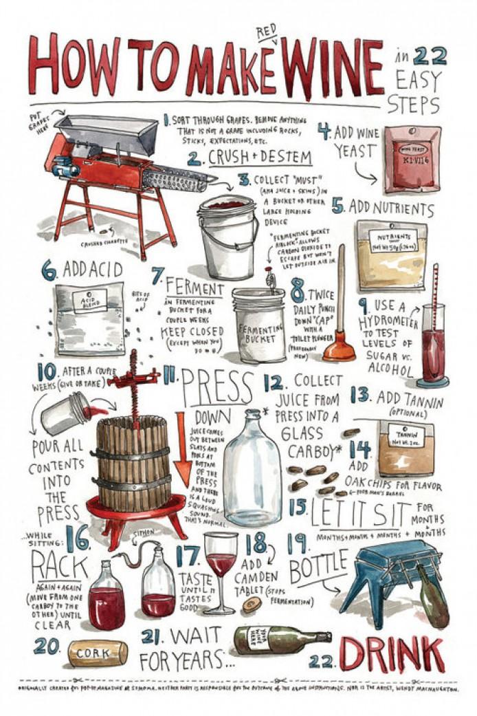 Как изготовить вино