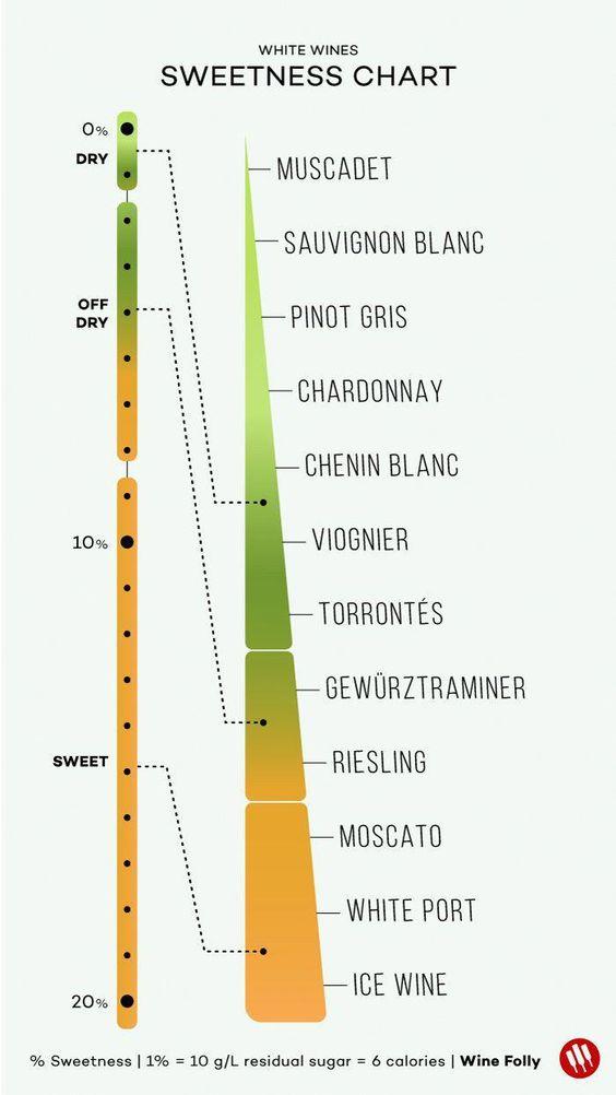 сладость сортовых белых вин