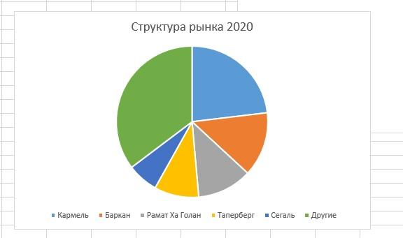 Результаты, market